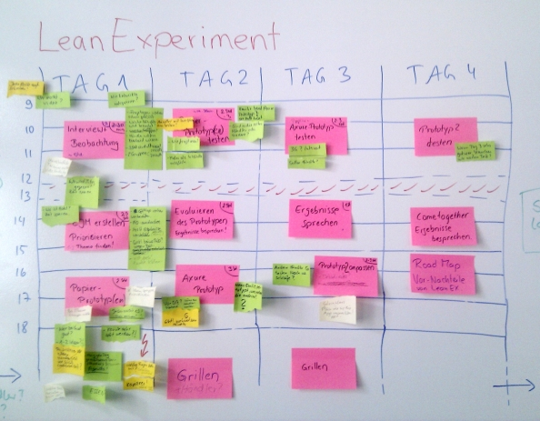 Vorbereitung Lean Experiment