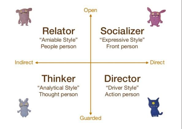 Social Style - Model